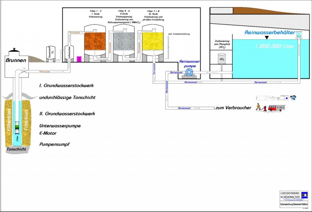 schematische Darstellung